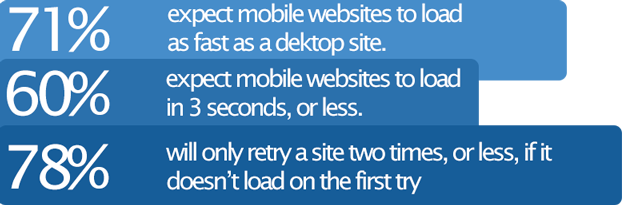 why do i need a mobile friendly website
